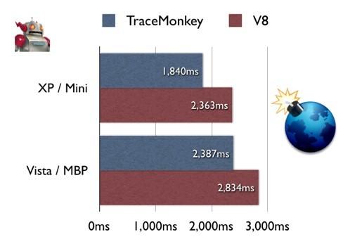 Estadísticas de Tracemonkey
