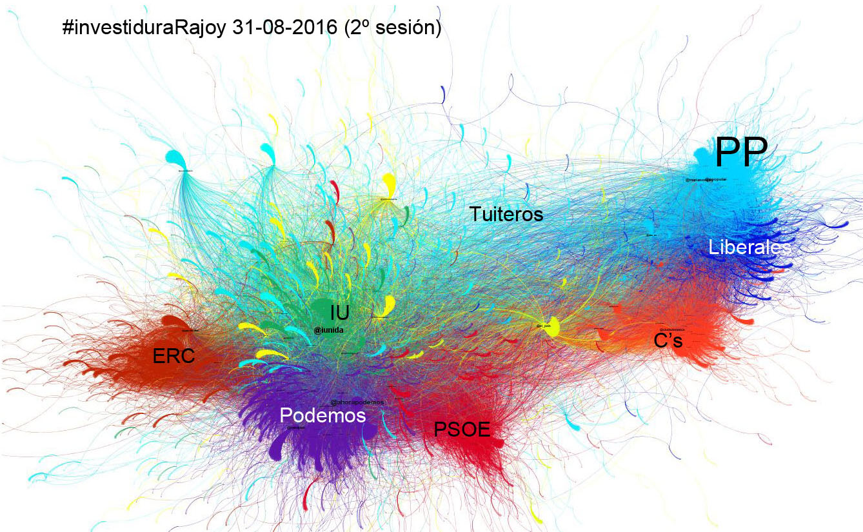 Visualización de la actividad en Twitter durante la investidura de Mariano Rajoy realizada por la profesora M.Luz Congosto