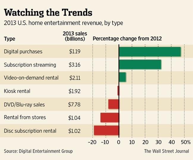 Compras de películas en streaming en EE.UU. en 2013. Fuente: The Wall Street Journal.