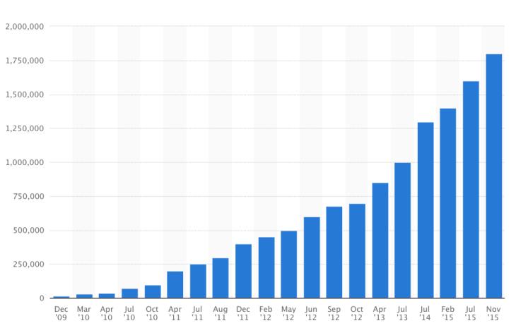 Datos del éxito de Android
