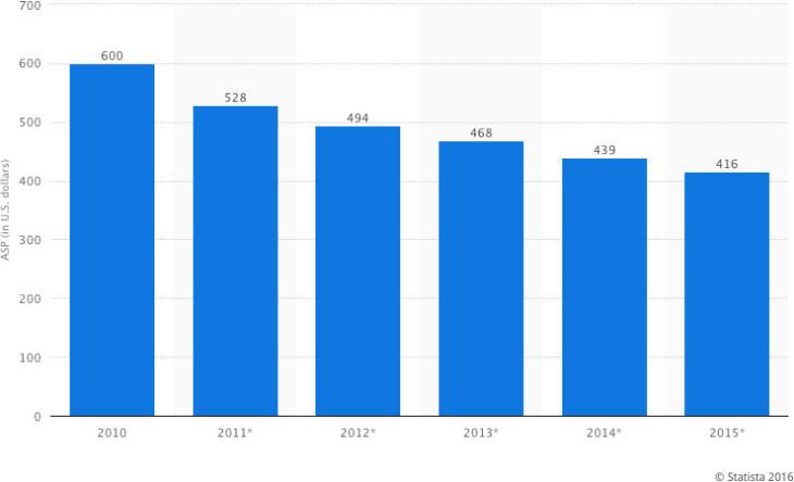 Statista ASP of tablets, 2010-2015