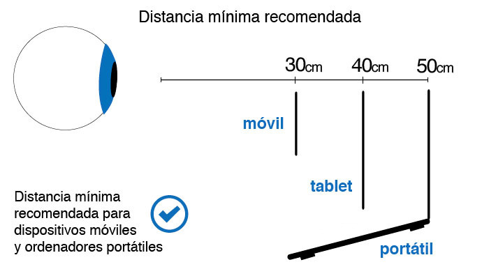 Distancia-minima-ojo-pantalla
