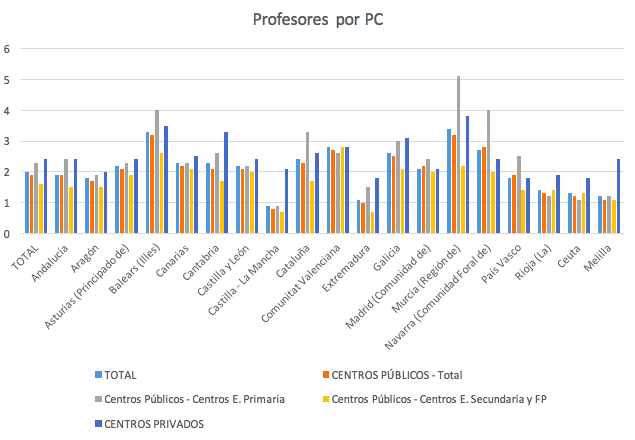 Profesores por PC