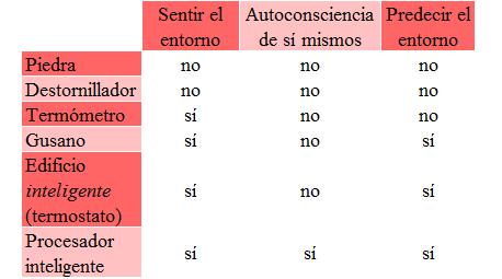 capacidad-de-ser-inteligente-segunda-tabla