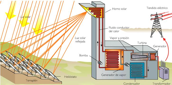 energia-solar-termica-central-torre