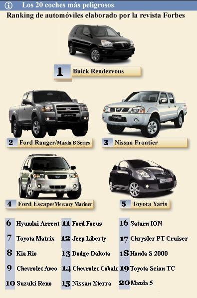 Lista Forbes de coches peligrosos