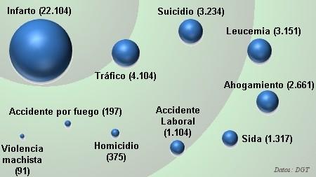 Mortalidad en España. Datos: DGT