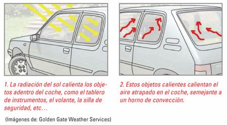 Radiacion solar en un coche estacionado