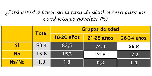 Encuesta del RACC y ANFABRA sobre los jóvenes y el consumo de alcohol en la conducción