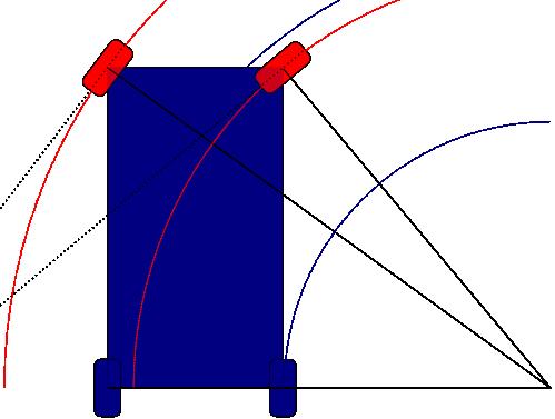 Esquema geométrico del giro de ruedas