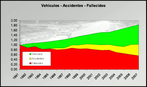 Relacion entre accidentes, coches y muertos