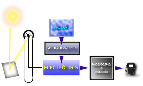 Obtención de Hidrógeno a partir de energía solar
