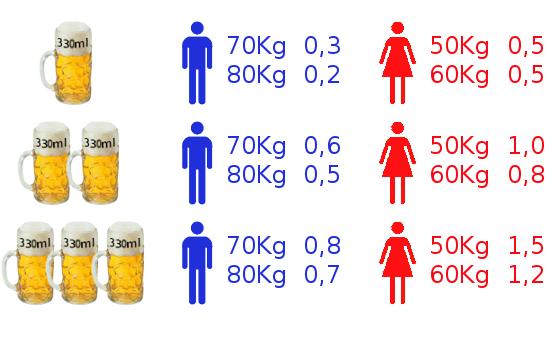 Niveles medios de alcoholemia que se pueden alcanzar con la ingesta de cerveza