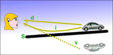 Trayectoria de los rayos de luz en un espejismo