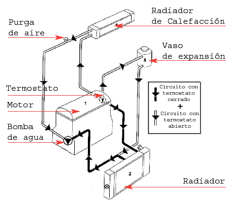 Esquema del circuito de refrigeración