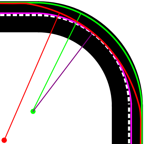 Diferentes trayectorias posibles al tomar una curva