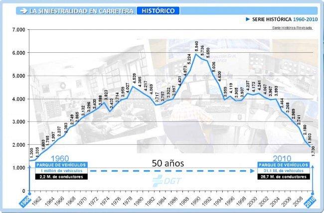 Datos históricos de siniestralidad vial