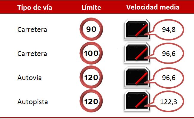 Velocidades medias en las diferentes vías españolas