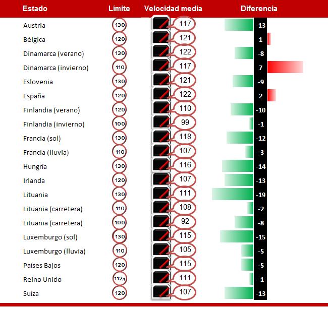 Velocidades medias en vías europeas