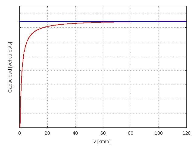 Gráfica de la capacidad de una carretera, según la velocidad de los vehículos