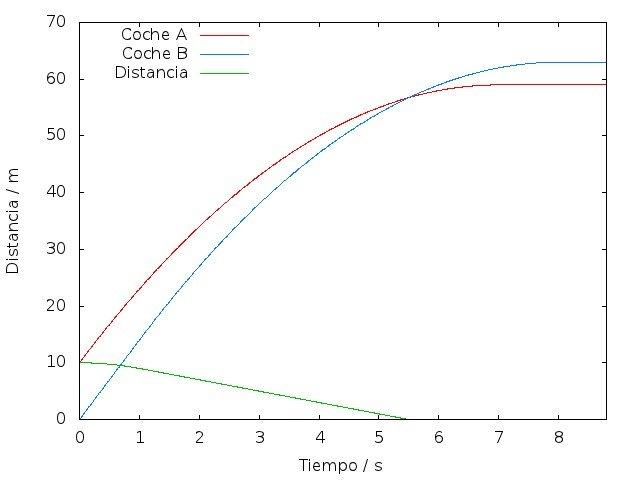 Trayectorias a 50km/h, con 10m de separación inicial (se produce colisión)