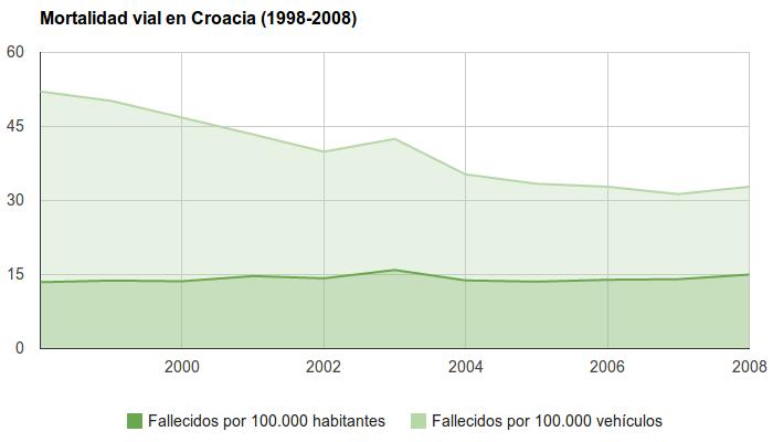 Seguridad Vial en Croacia - Mortalidad Vial