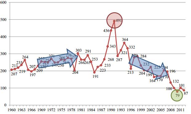 Mortalidad Vial en Estonia (1960-2012)