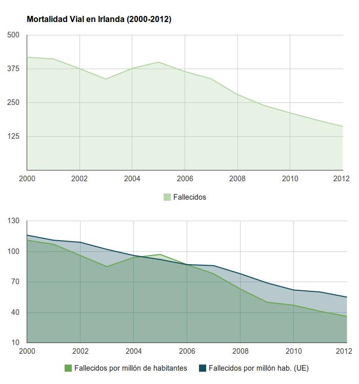 Seguridad Vial en Irlanda - mortalidad vial