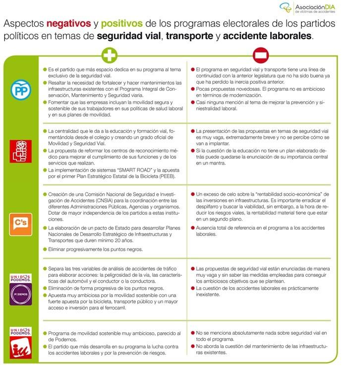InfografiaDIA_SeguridadVialElecciones01