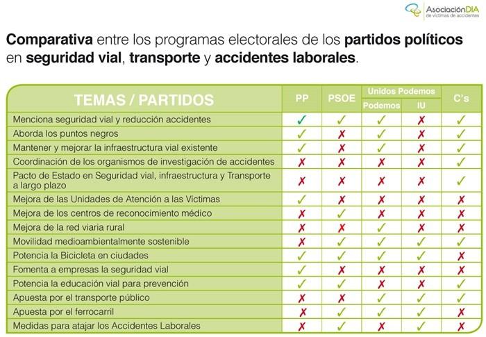 InfografiaDIA_SeguridadVialElecciones02