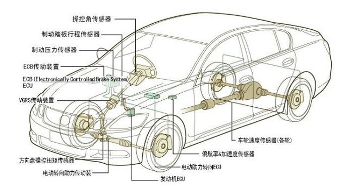 Segurança do veículo