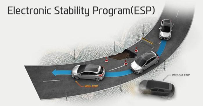 ESP obrigatório em todos os veículos novos da UE