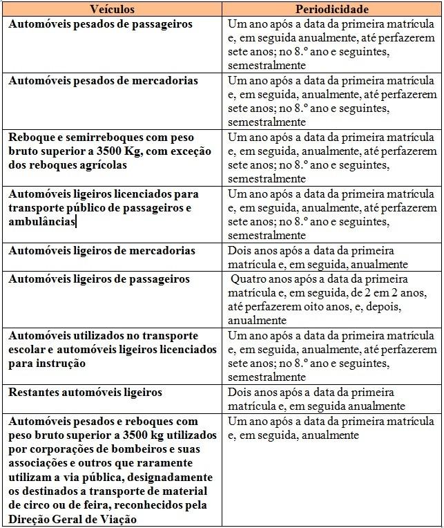 tabela inspeções periódicas