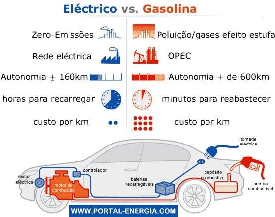 carro-electrico-vs-gasolina - Circula Seguro