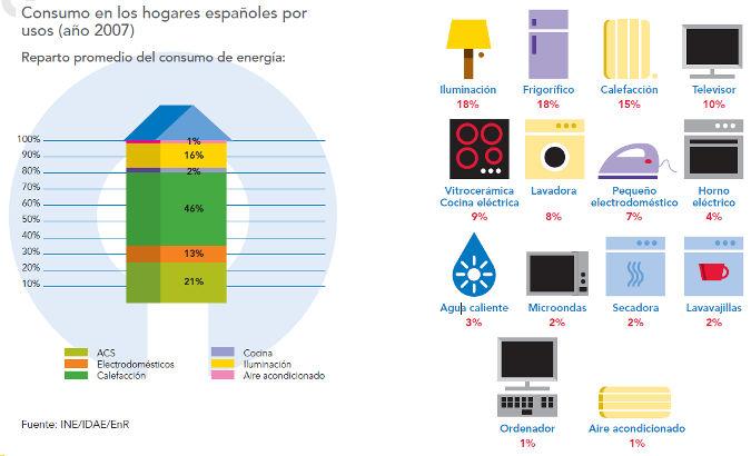 Ahorra energ a con aparatos electr nicos m s eficientes - Aparatos para ahorrar electricidad ...