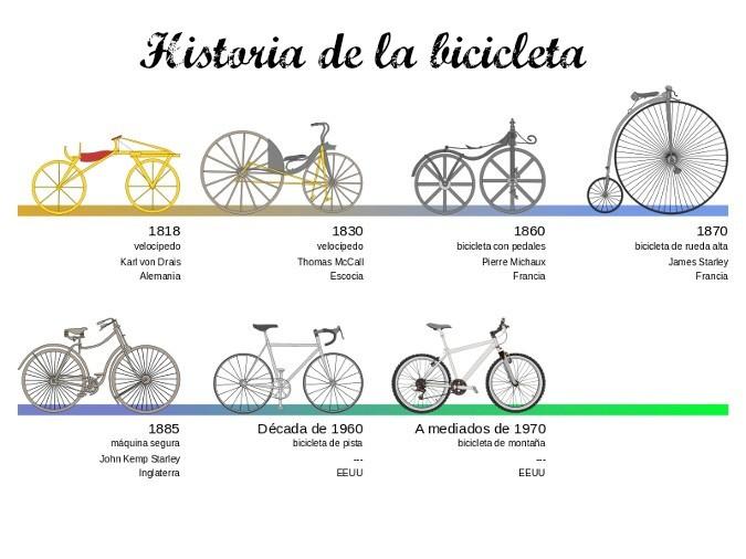 historia-bicicleta