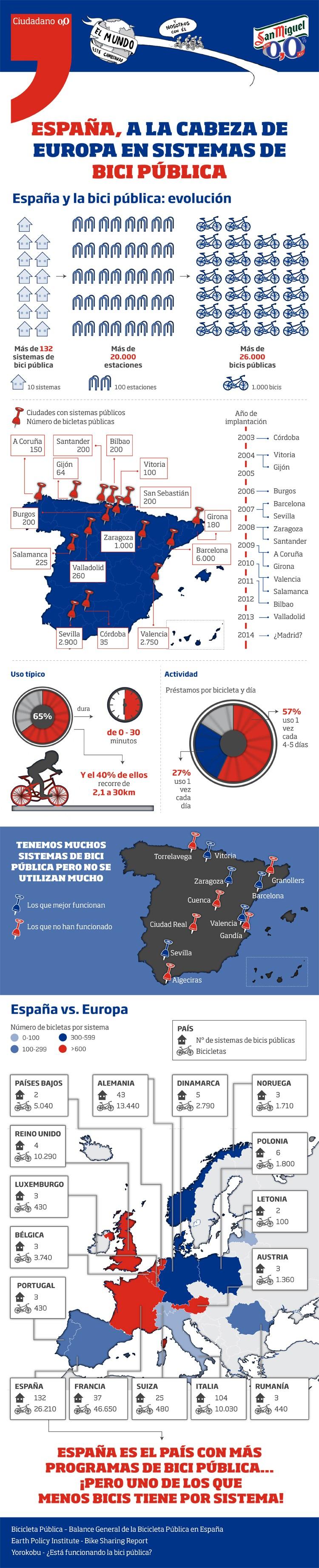 Estadísticas del uso de la bici