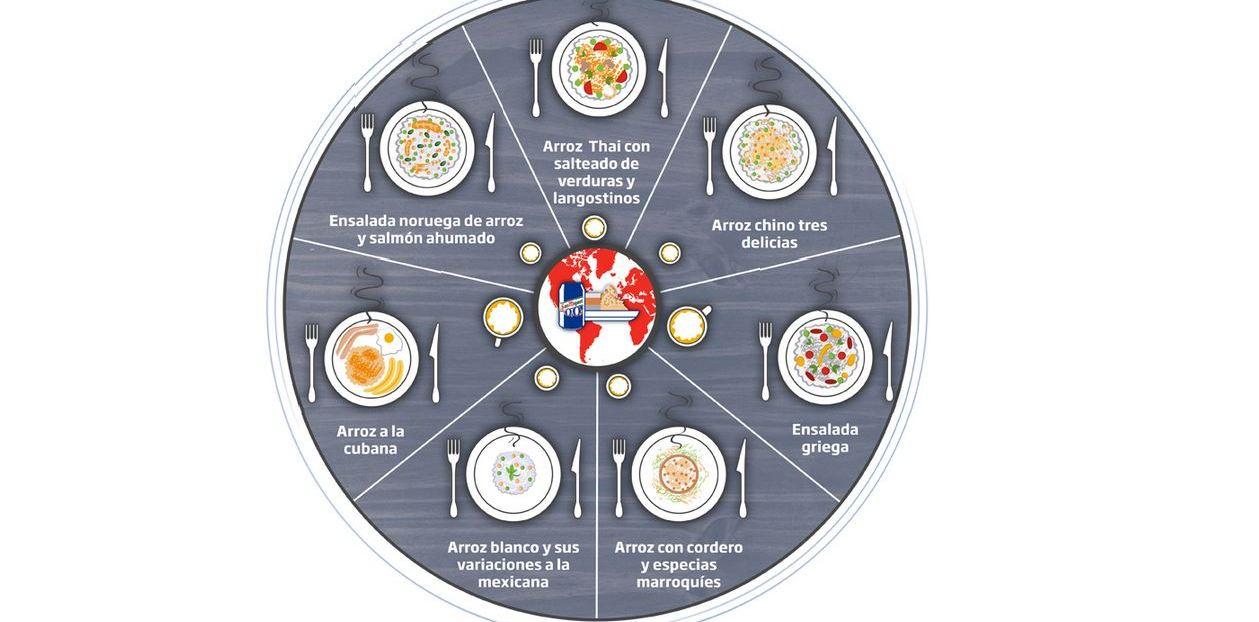 Infografía arroz nolotiro