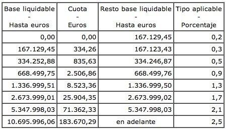 base-liquidable-impuesto-patrimonio.jpg