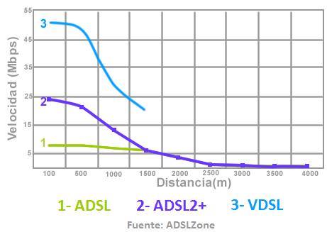 Grafico velocidad/distancia central