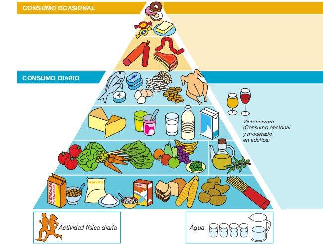 Pirámide de la nutrición