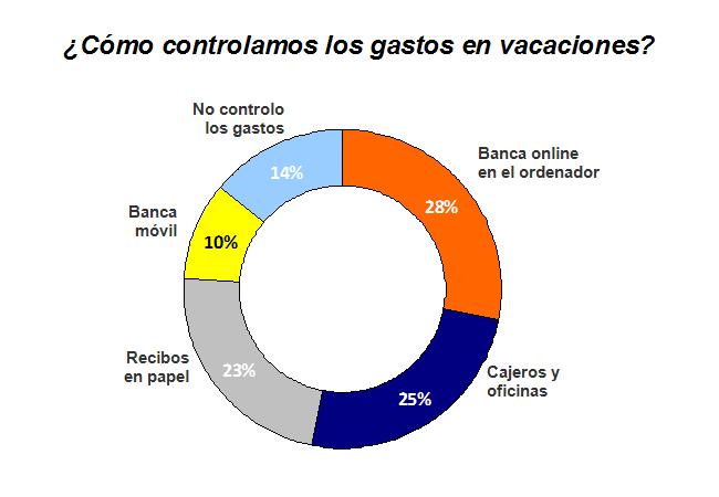 Control de gastos en vacaciones