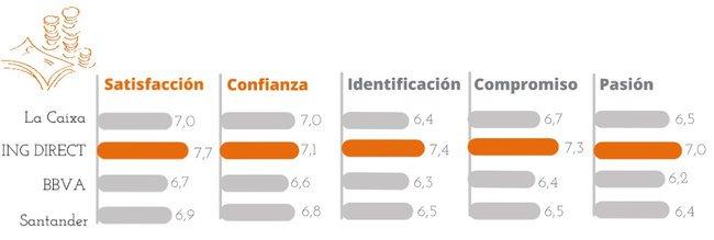 Las instituciones financieras más amadas por los consumidores