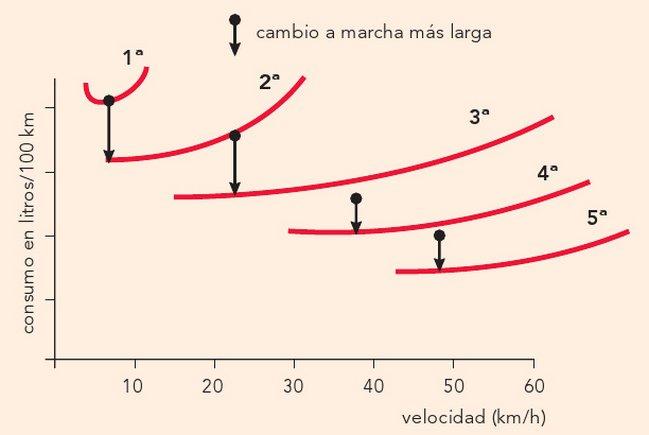 Consumo del coche en función de la velocidad y la marcha