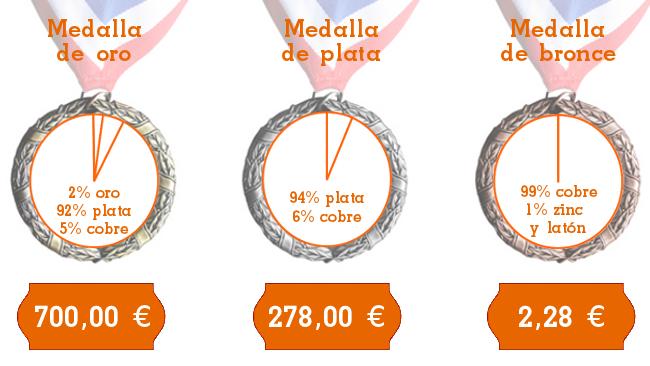 Composición y valor económico de las medallas de oro, plata y bronce