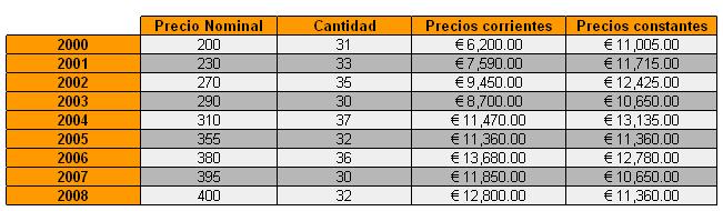 tabla_precios_constantes2