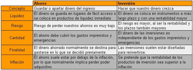 ahorro_inversion