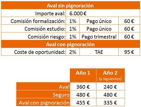 Aval versus Seguro de Alquiler - Tabla comparativa