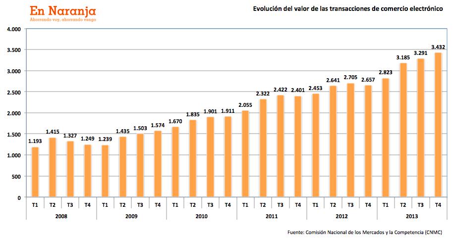 Evolucion_comercio_electronico