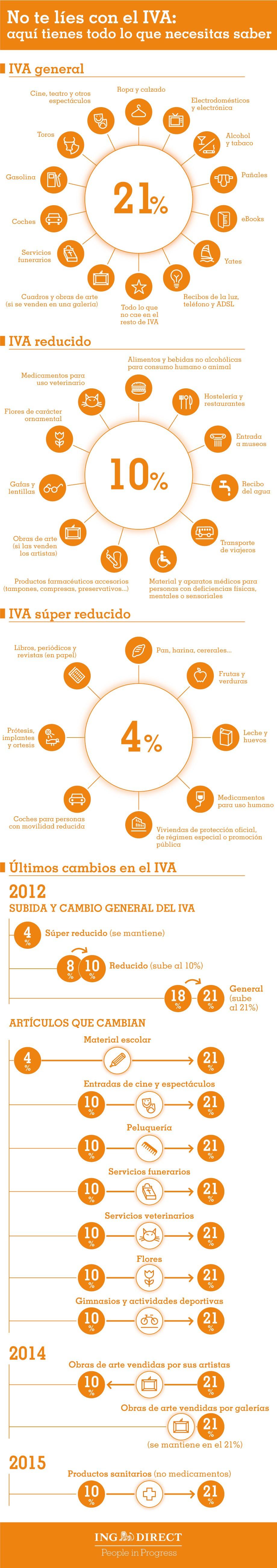 IVA 2015